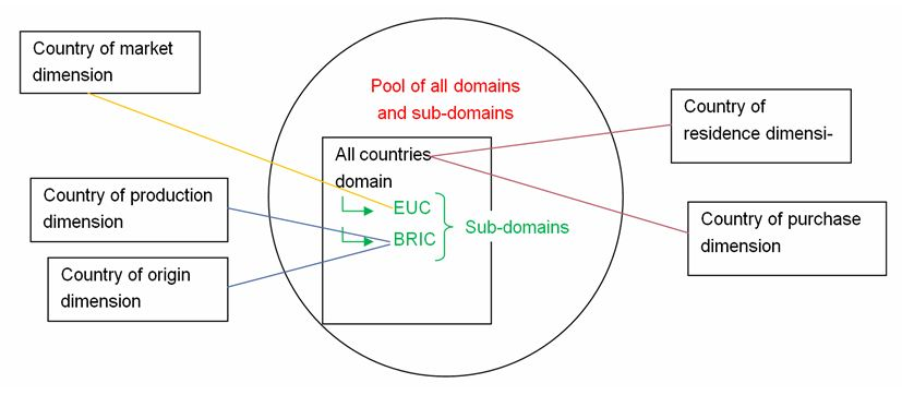 Image:Pool of shared domains.jpg