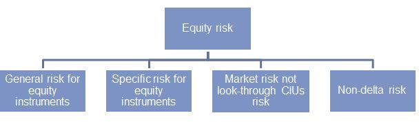 Image:Hierarchies of risk type domain depicted.jpg